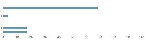 Chart?cht=bhs&chs=500x140&chbh=10&chco=6f92a3&chxt=x,y&chd=t:68,0,3,0,0,17,17&chm=t+68%,333333,0,0,10|t+0%,333333,0,1,10|t+3%,333333,0,2,10|t+0%,333333,0,3,10|t+0%,333333,0,4,10|t+17%,333333,0,5,10|t+17%,333333,0,6,10&chxl=1:|other|indian|hawaiian|asian|hispanic|black|white